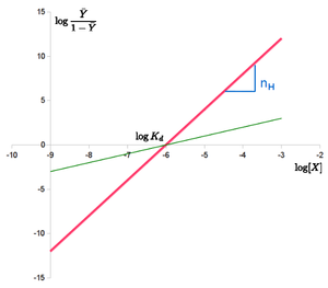 Cooperative binding - Figure 2: Hill plot of the Hill equation in red, showing the slope of the curve being the Hill coefficient and the intercept with the x-axis providing the apparent dissociation constant. The green line shows the non-cooperative curve.
