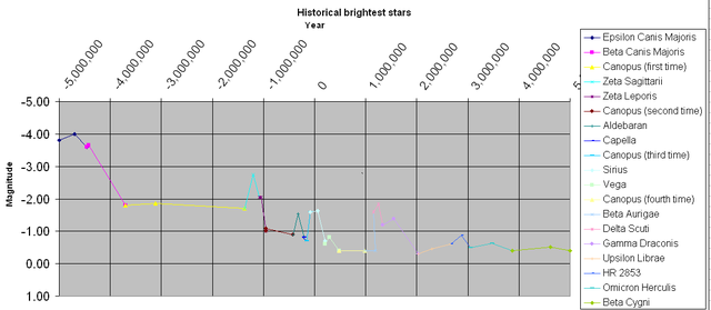 Filehistoric brightest star timelineg wikimedia commons other resolutions 320 140 pixels ccuart Choice Image