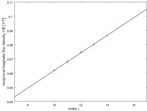 Shubnikov–de Haas effect - Fig 3: Inverse magnetic flux densities 1/Bi vs Shubnikov-de Haas minima as observed in highly doped Bi<sub>2</sub>Se<sub>3</sub>.