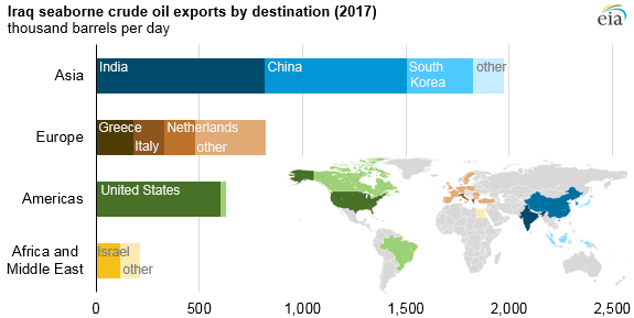 Iraq seaborne crude oil exports by destination in 2017 (31760972217)