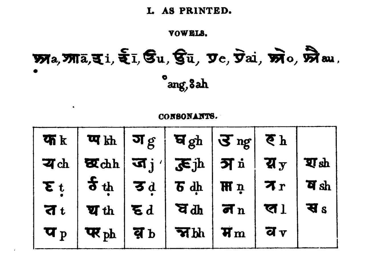 Alphabet Charts: Kaithi printed.jpg - Wikimedia Commons,Chart