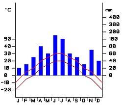 Klimadiagramm Bsp 01.jpg