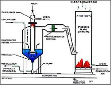 Flare stack together with Cathodic Protection Diagram additionally Waste Treatment Plant Diagram likewise Energy production further Anaergia Chosen To Operate Biogas Plant In South Africa. on biogas power plant
