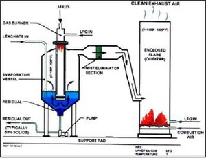 Landfill gas - Leachate evaporation system