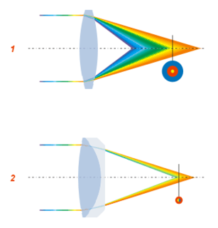 Optical aberration Deviation from perfect paraxial optical behavior