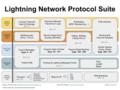 Lightning Network Protocol Suite.png