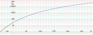 Benzene (data page) - Image: Log Benzene Vapor Pressure