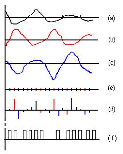 modulaci u00f3n por impulsos codificados