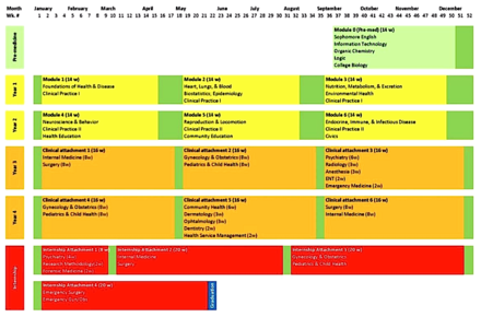 A 52-week curriculum for a medical school, showing the courses for the different levels. MMC MD Curriculum.png