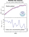 Methane-global-average-2006.es.png