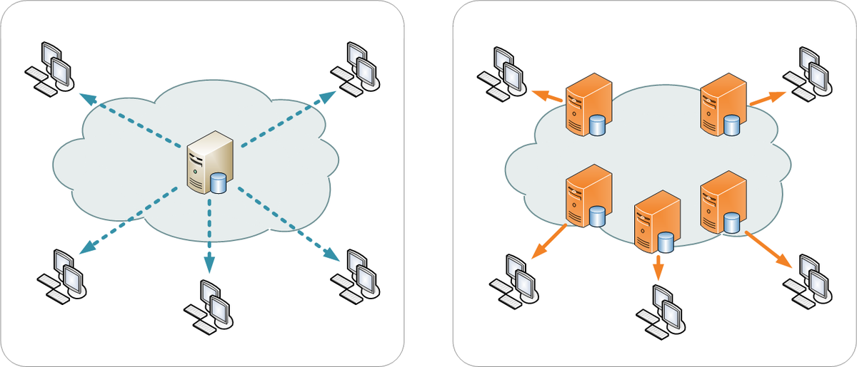 Content Delivery Network(CDN)