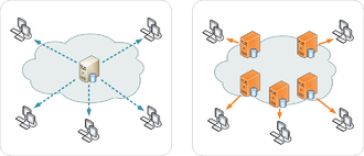 Content delivery network - (Left) Single server distribution  (Right) CDN scheme of distribution