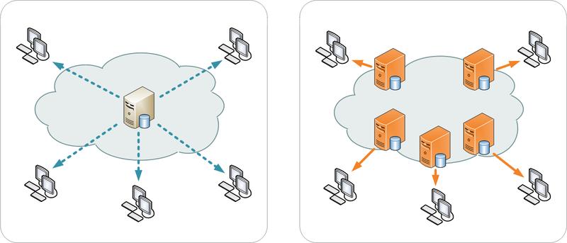 Bên trái: 1 server, bên phải: CDN