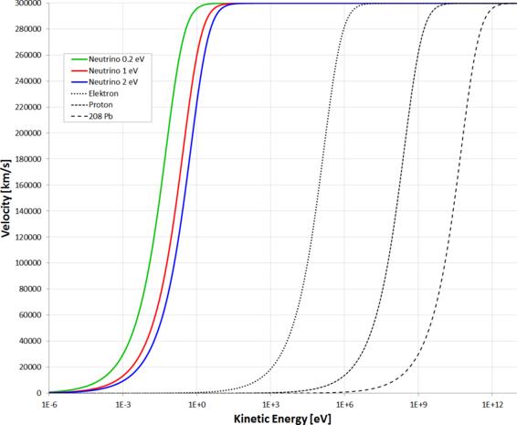 Neutrino Geschwindigkeit 1e-6 1e+13.png
