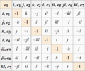 Octonion-Multiplication-Table-(using-Math-template).png
