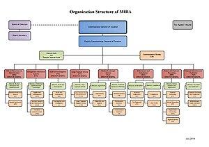 Organisational Structure of Maldives Inland Revenue Authority.jpg
