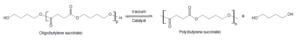 Polybutylene succinate - Image: PBS polycondensation
