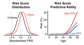 Polygenic score Numerical score aimed at predicting a trait based on variation in multiple genetic loci