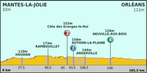 Paris-Nice 2012 Profile stage 2.png