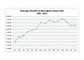 Passenger Numbers - BHX - 1997-2011.jpg