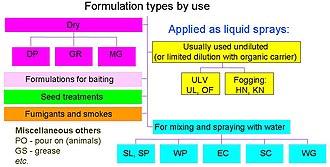 Pesticide formulation - Image: Pesticide formulations