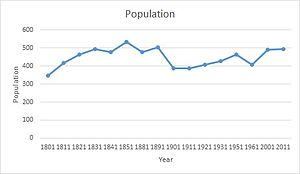 Population of High Laver between 1801 and 2011 using census data