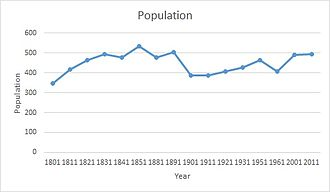High Laver - Population of High Laver between 1801 and 2011 using census data
