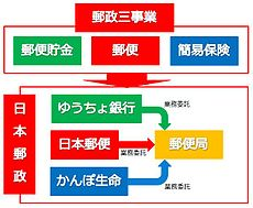 Postal service privatization of Japan.jpg