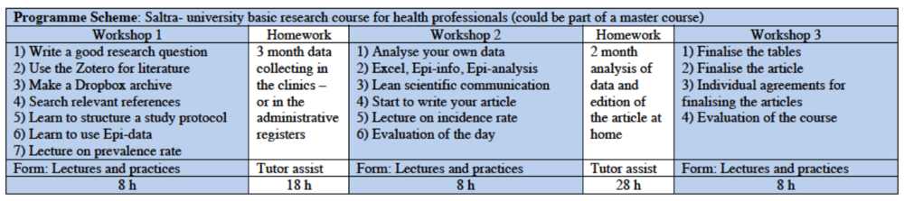 The programme for a basis course in health research