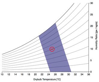 Thermal comfort - Psychrometric Chart