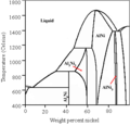 Raney nickel phase diagram.png