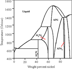 A graph of temperature vs. weight percent of nickel in aluminium, showing stability regions of various AlNi, Al3Ni, AlNi3 and Al3Ni2 phases