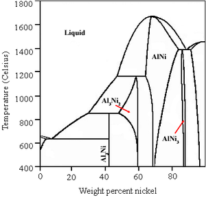 Raney nickel - Phase diagram of the Ni–Al system, showing relevant phases