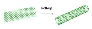 Carbon nanotube field-effect transistor - A diagram showing that a carbon nanotube is essentially rolled up graphene