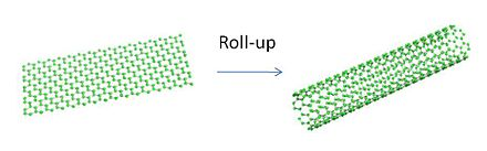 A diagram showing that a carbon nanotube is essentially rolled up graphene Roll-up.jpg
