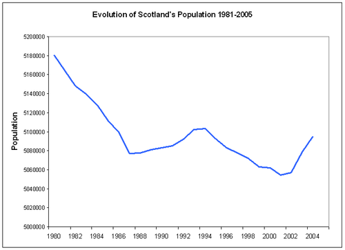 Evolu��o da popula��o da Esc�cia entre 1981 e 2005. De acordo com  o General Register Office for Scotland, 2005.