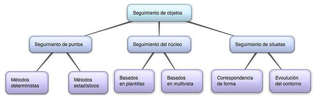 informacion sobre tecnica correspondencia: