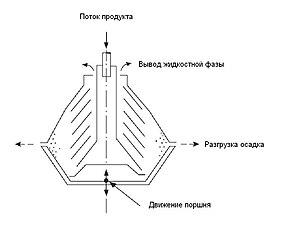 Сепаратор альфа лаваль принцип работы Кожухотрубный теплообменник Alfa Laval VLR4x18/63-6,0 Канск