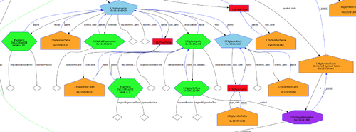ROSE Compiler Framework/Print version - Wikibooks, open
