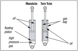 Shock absorber - Diagram of the main components of a twin-tube and mono-tube shock absorber