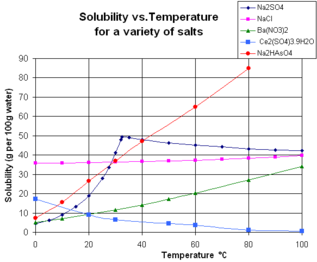 The Aqueous Solubility Of A Variety Of Ionic Compounds As A Function Of  Temperature. Some Compounds Exhibiting Unusual Solubility Behaviour Have  Been ...