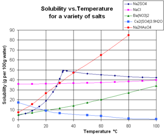 Solubility - Image: Solubility Vs Temperature
