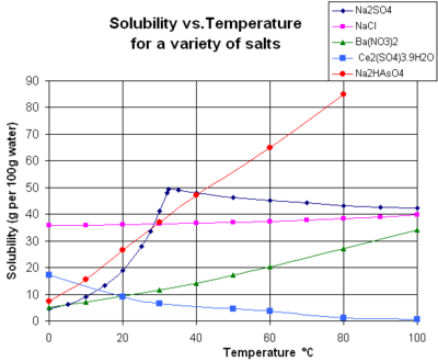 Solubility - Wikipedia, the free encyclopedia