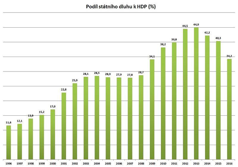 File:Statni dluh podil HDP.jpg