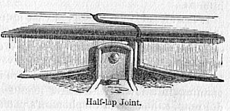 George Stephenson - Fishbelly rail with half-lap joint, patented by Stephenson 1816