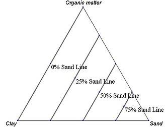 Ternary plot - Image: Ternary.example.axis .3