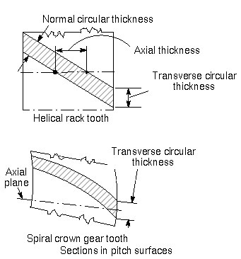 Thickness relationships