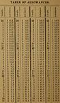 Time allowance table Herreshoff 3.jpg