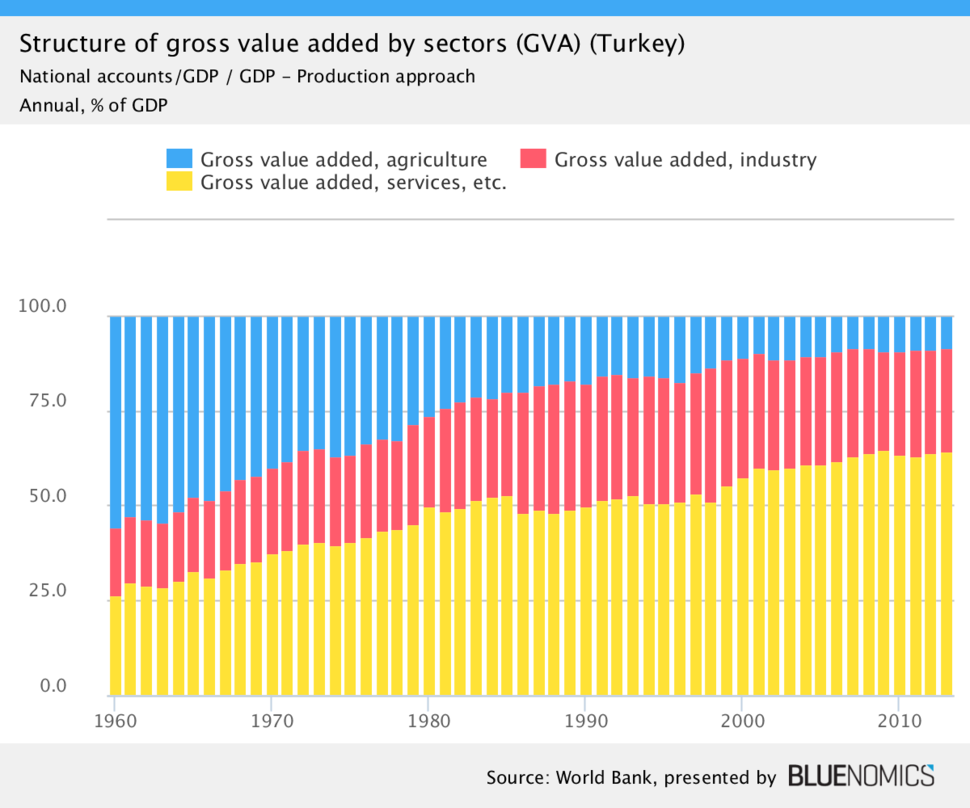 Turkey structure of GDP by sectors