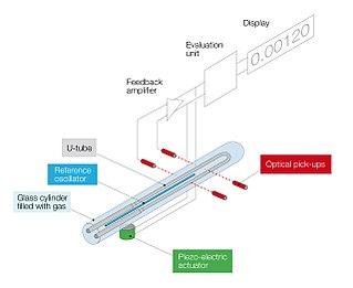 Oscillating U-tube